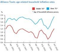 Inflation : en bleu pour les seniors, en rouge pour les jeunes