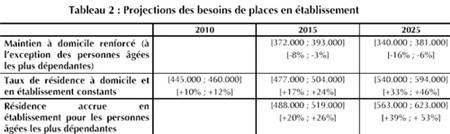 Premier rapport du Plan rendu public sur les besoins en EHPAD en 2010, 2015 et 2025