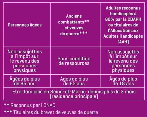 Carte Améthyste : elle s'étend à d'autres catégories de seniors dans les Hauts-de-Seine