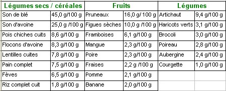 Seniors et nutrition l importance des fibres dans l - Tableau des aliments riches en fibres ...