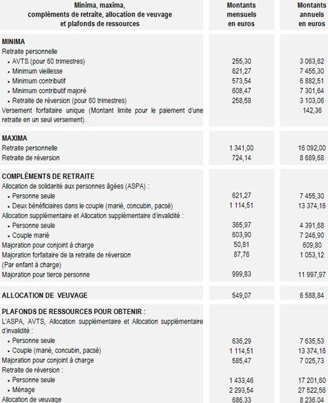 Retraite du régime général : les chiffres au 1er janvier 2007