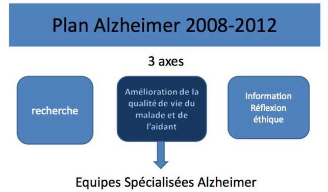 Plan Alzheimer 2008-2012 : les grandes lignes du rapport d'évaluation