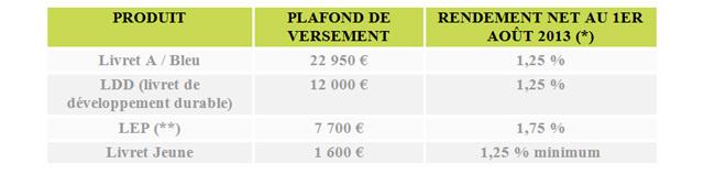Le Livret A à 1,25% au 1er août 2013