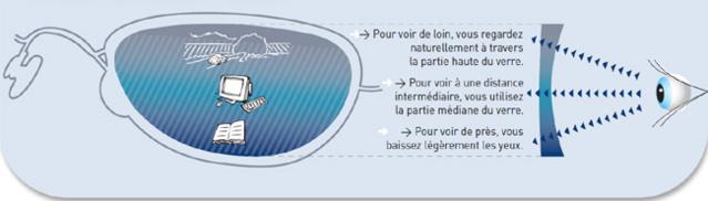 Presbytie : Varilux Series, des verres garantissant une adaptation immédiate