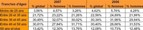 A Paris, les créateurs d'entreprise seniors sont de plus en plus nombreux