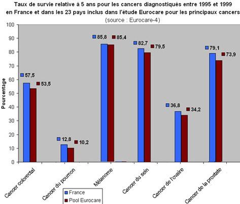 Cancer : amélioration du taux de survie relative en Europe selon Eurocare 4