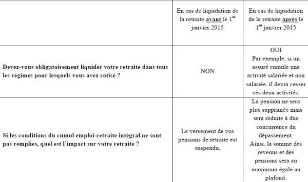 Cumul Emploi-Retraite : liquider vos droits avant 2015. Ou pas, avec Fidroit