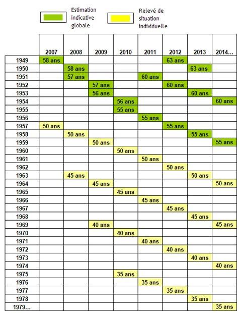 Les 1ers documents relatifs au droit à l'information individuelle sur la retraite partiront au 4ème trimestre 2007