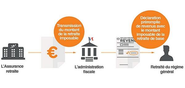Retraite : attestation fiscale en ligne sur lassuranceretraite.fr
