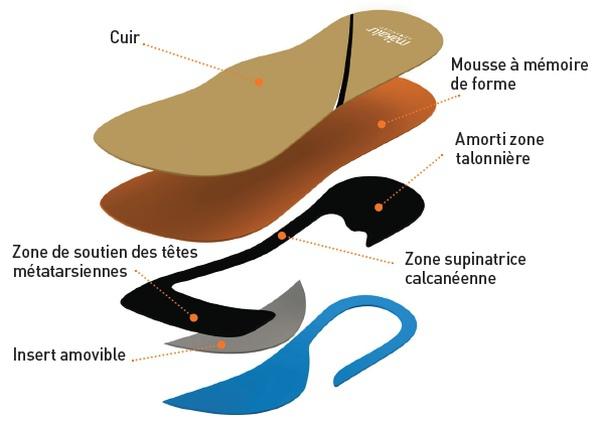 Makalu Advanced : des semelles pour le confort des pieds seniors