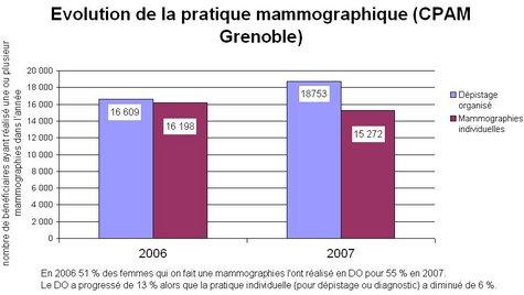 Cancer du sein : augmentation des mammographies en dépistage organisé dans l'Isère