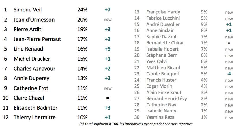 Seniors préférés des Français : Simone Veil toujours en première place