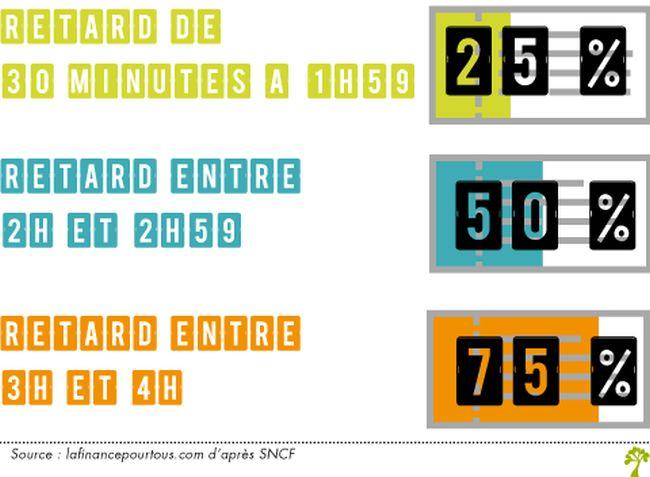 """SNCF : panne à Montparnasse, remboursement ou échange des billets """"grandes lignes"""""""