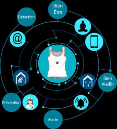 E-Wear mesure le bien-être des résidents en EHPAD pour mieux les traiter