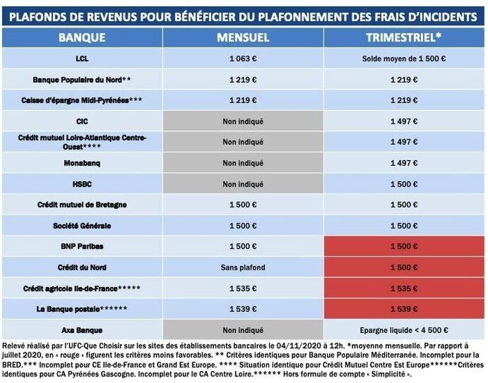 Plafonnements des frais d'incidents bancaires : les banques à nouveau hors-jeu !