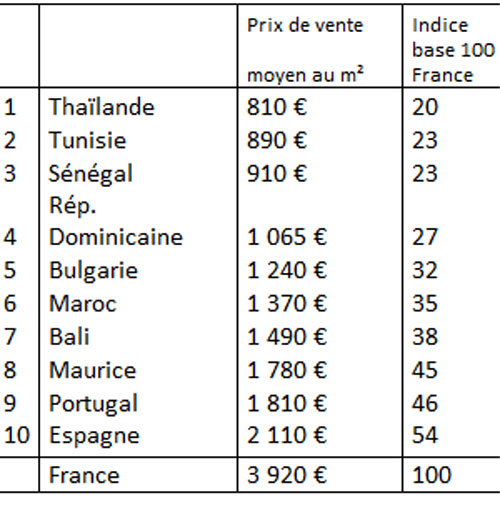 Retraites à l'étranger : les prix de l'immobilier…
