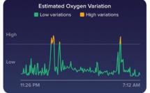 Fitbit propose désormais le suivi du taux d'oxygène dans votre sang