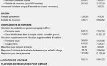 Pensions de retraite : + 1,1 % à compter du 1er janvier 2008